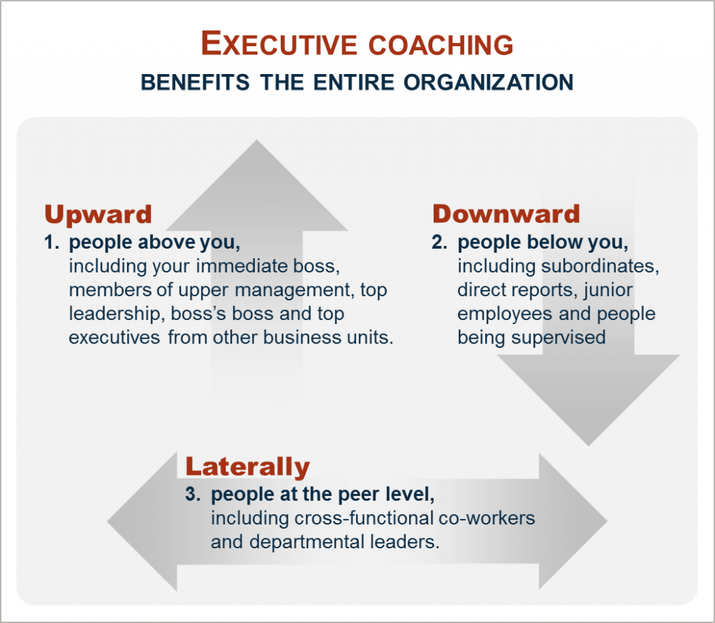 What It Really Takes To Do Leadership Coaching - Dfives